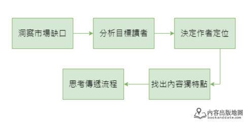 內容出版發展流程-01