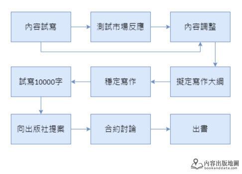 內容出版發展流程02
