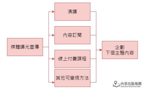 內容出版發展流程03