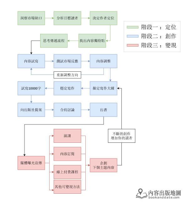 內容出版發展流程04